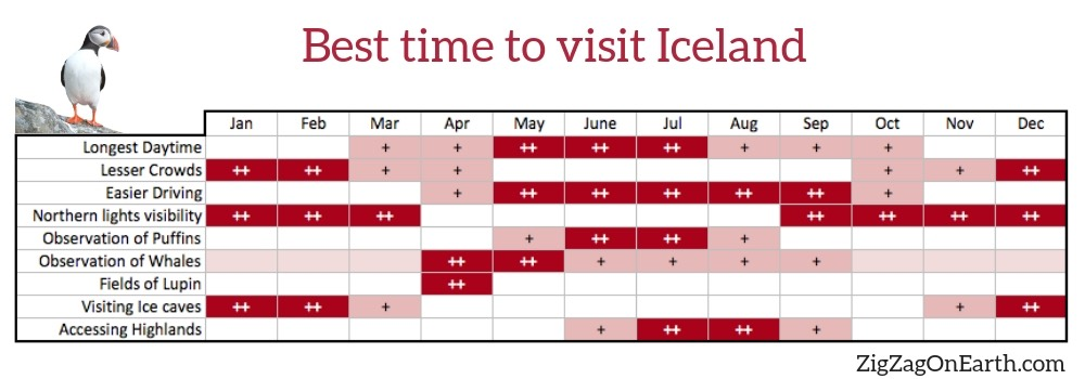 Best times of the year to visit Iceland - infographic