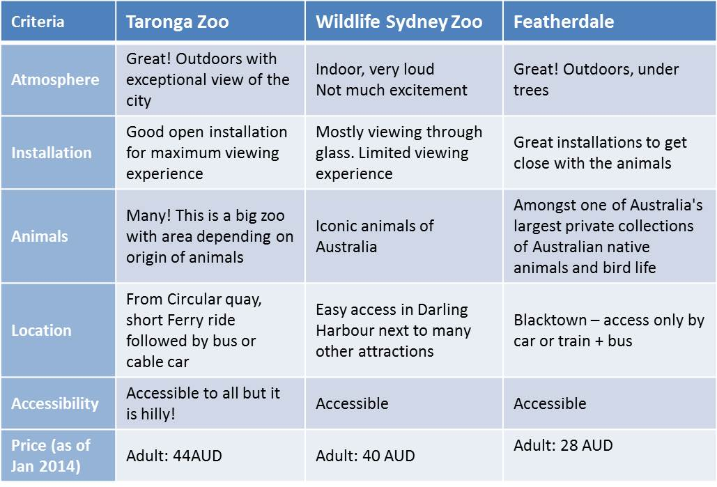 comparison best zoos in Sydney Australia